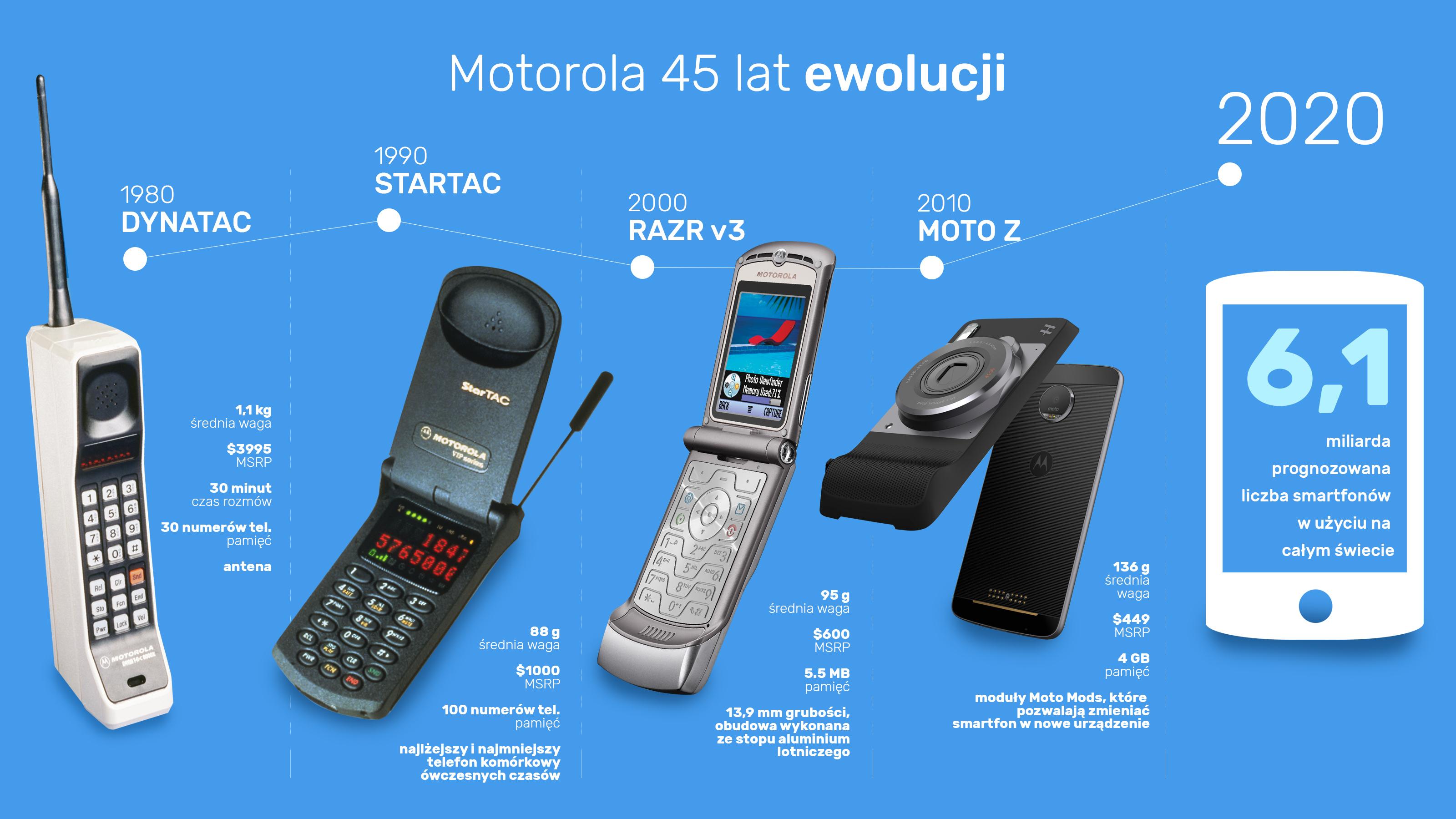 45 lat telefonów komórkowych na rynku!